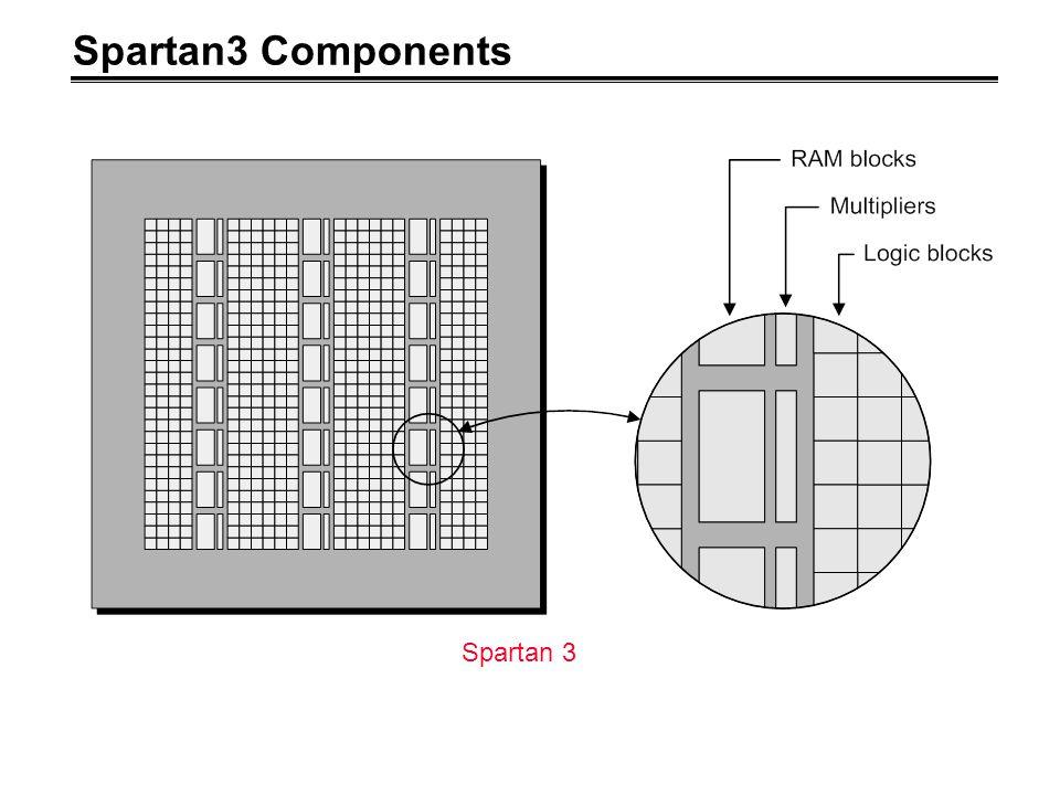 Spartan3 Components Spartan 3