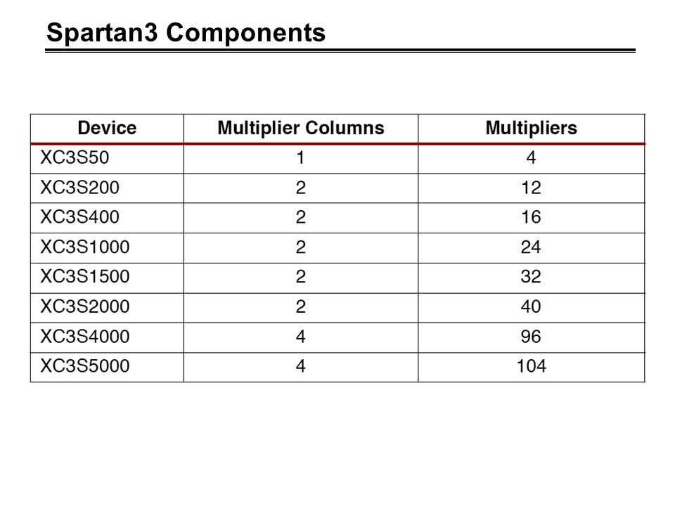 Spartan3 Components