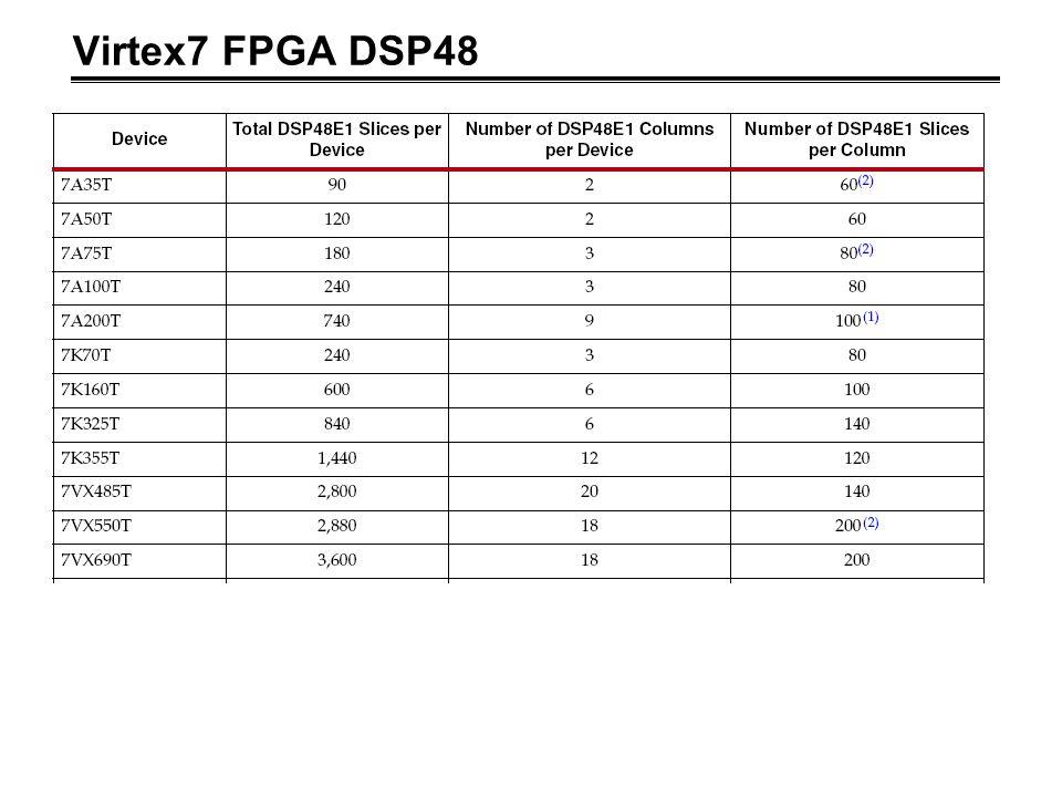 Virtex7 FPGA DSP48