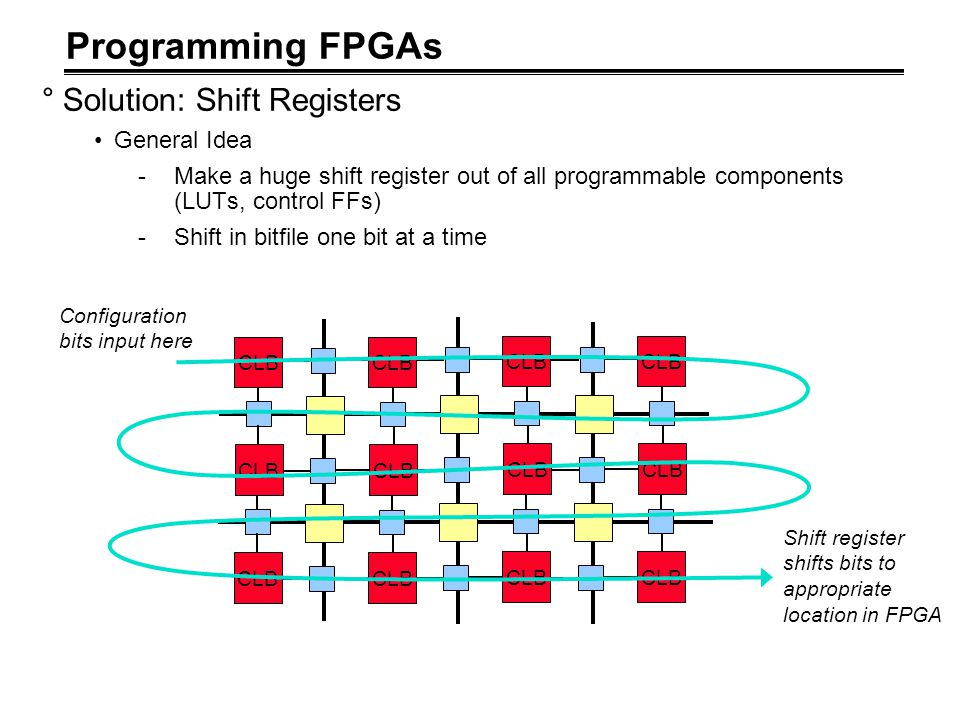 Programming FPGAs Solution: Shift Registers General Idea