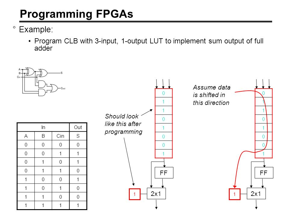 Programming FPGAs Example: