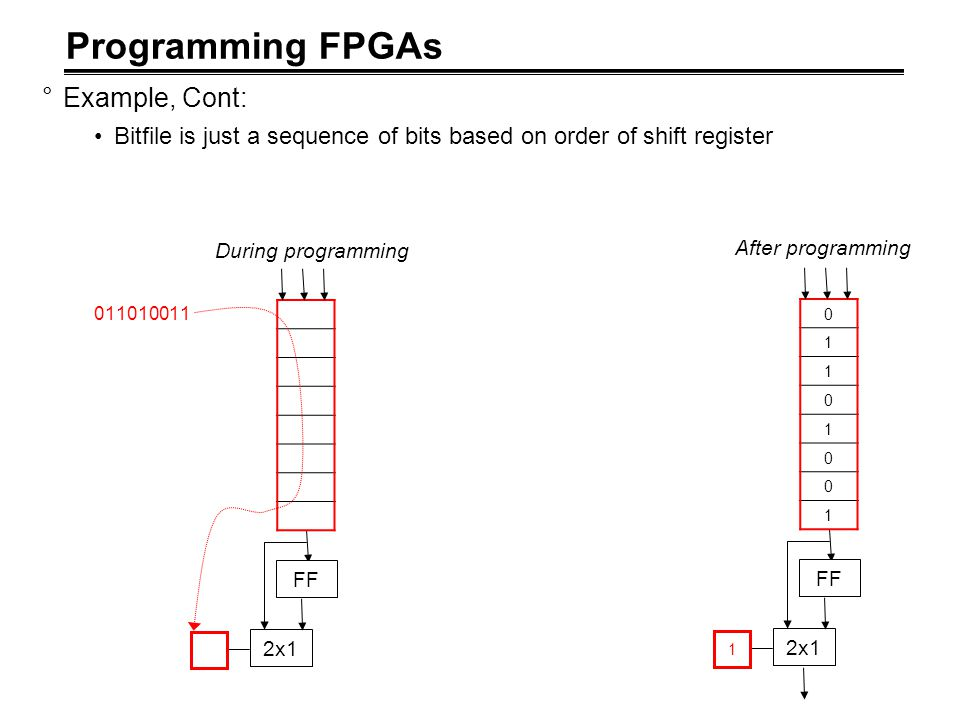 Programming FPGAs Example, Cont: