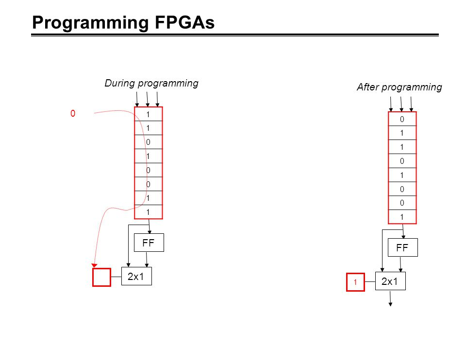 Programming FPGAs During programming After programming FF FF 2x1 2x1 1