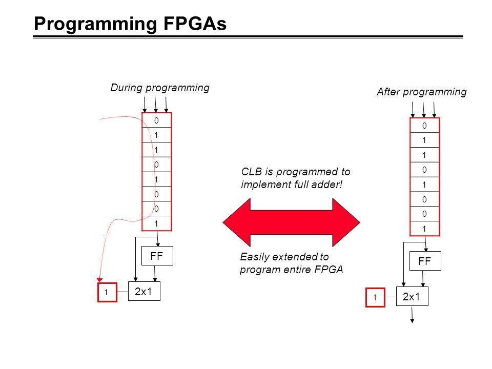 Programming FPGAs During programming After programming
