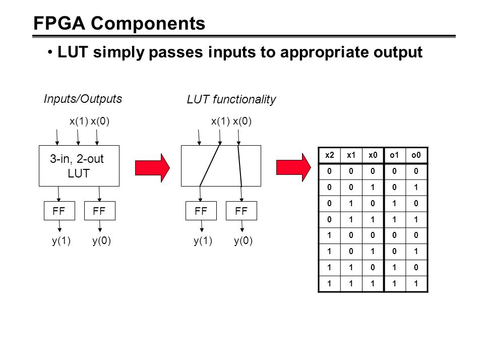 FPGA Components LUT simply passes inputs to appropriate output