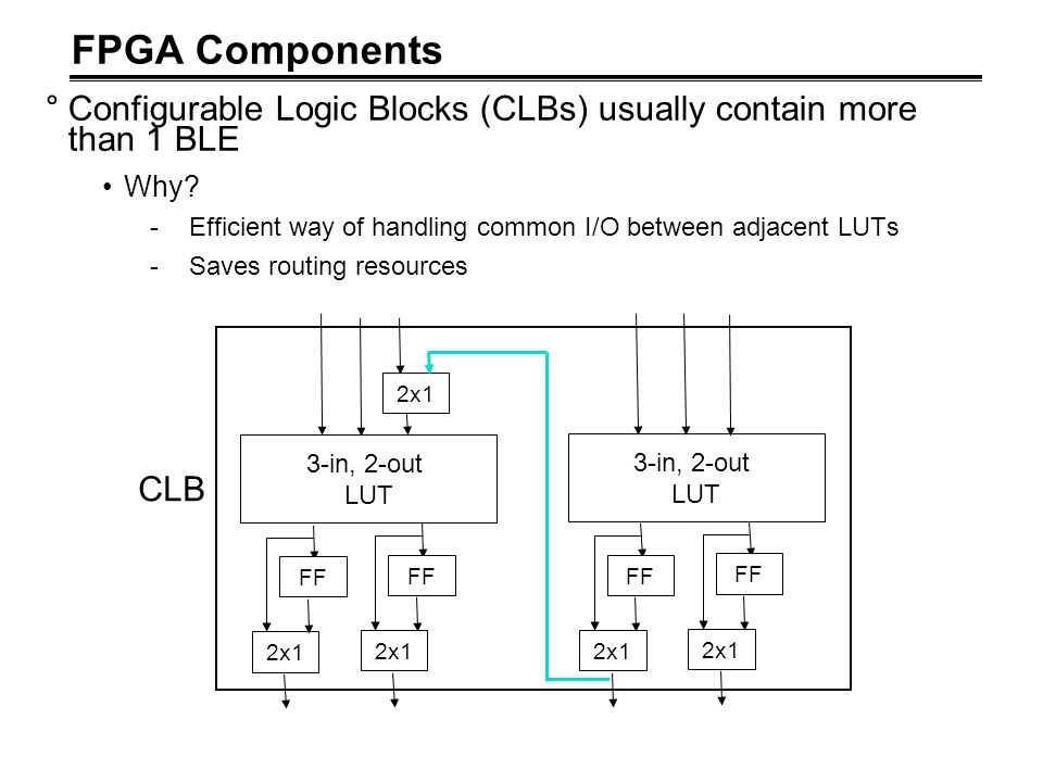 FPGA Components Configurable Logic Blocks (CLBs) usually contain more than 1 BLE. Why Efficient way of handling common I/O between adjacent LUTs.