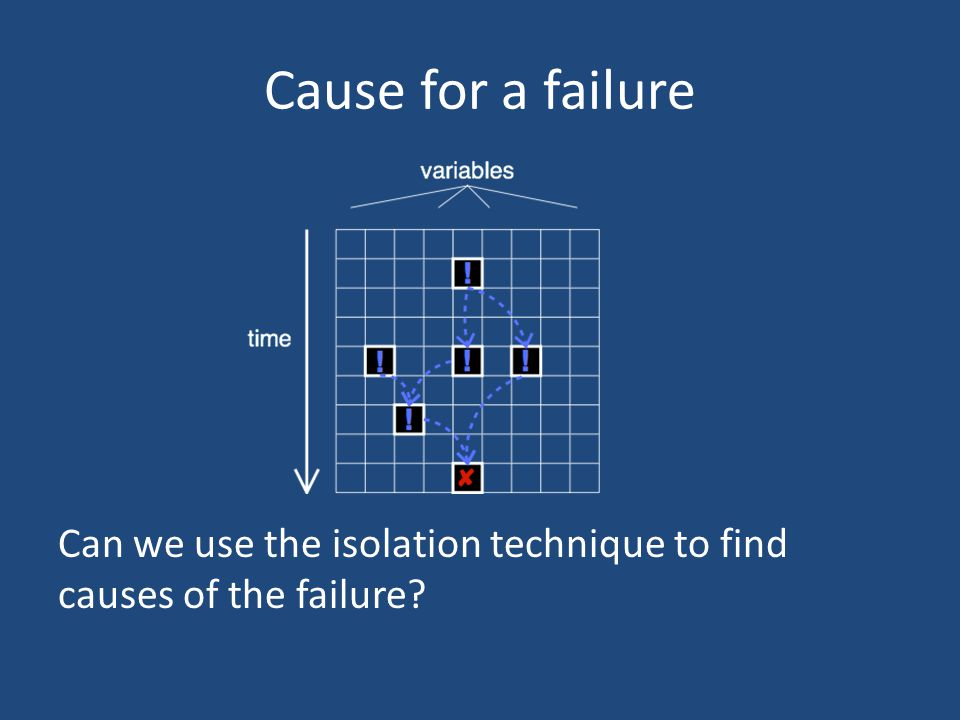 Cause for a failure Can we use the isolation technique to find causes of the failure