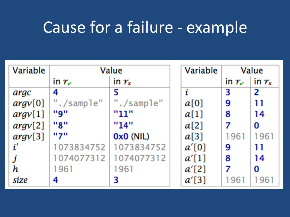Cause for a failure - example