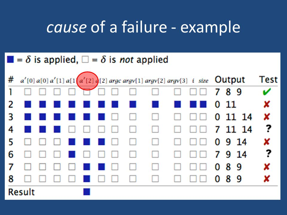 cause of a failure - example