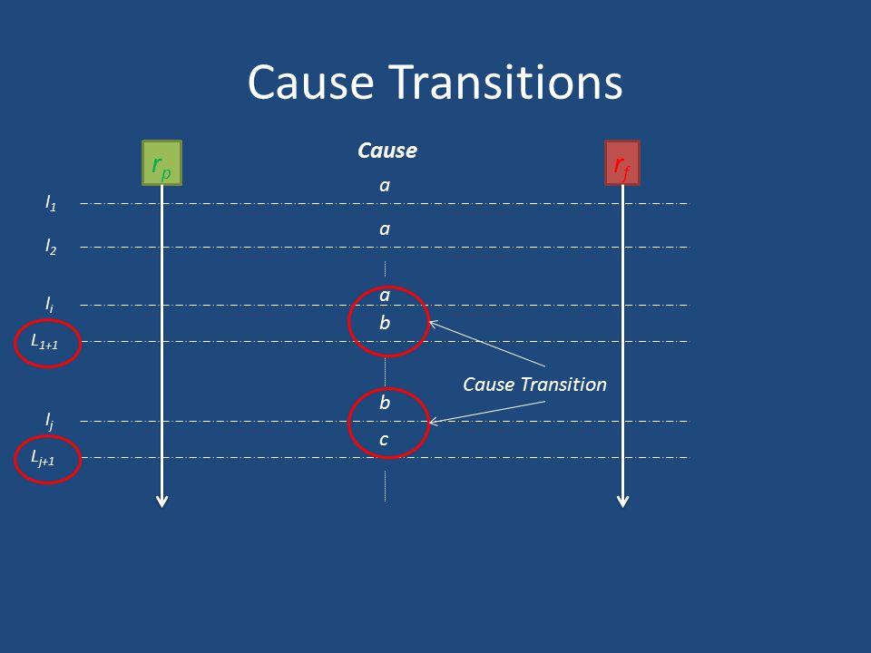 Cause Transitions rp rf Cause a a a b Cause Transition b c l1 l2 li