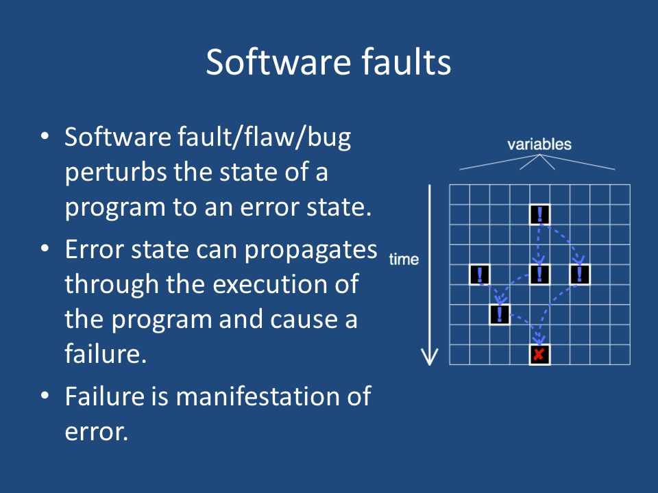 Software faults Software fault/flaw/bug perturbs the state of a program to an error state.