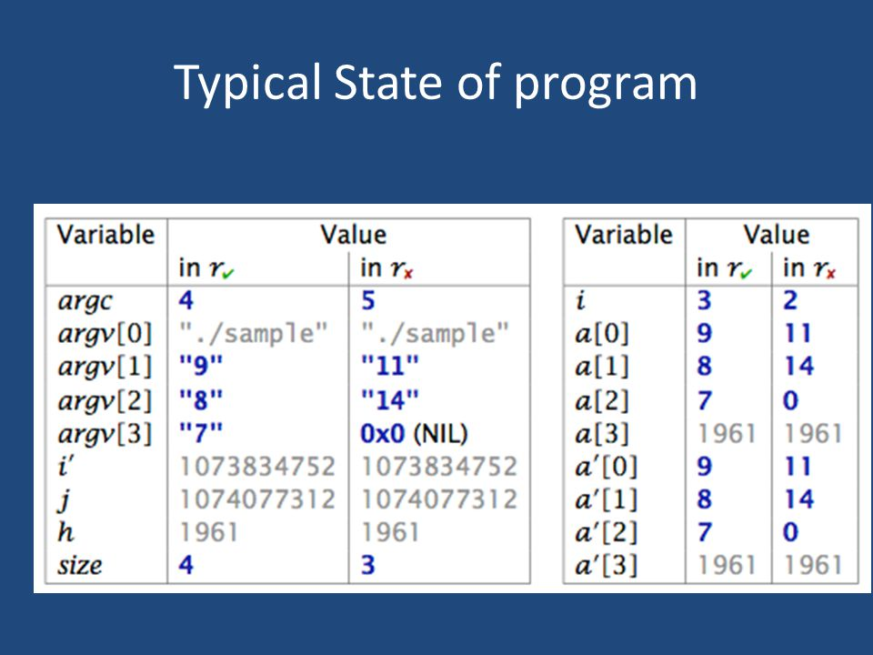 Typical State of program