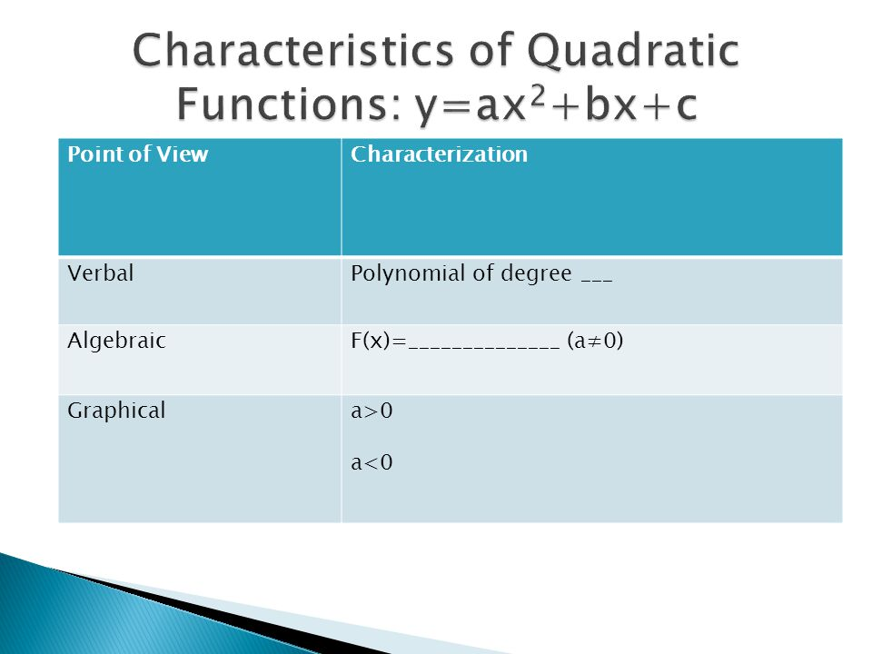 Characteristics of Quadratic Functions: y=ax2+bx+c