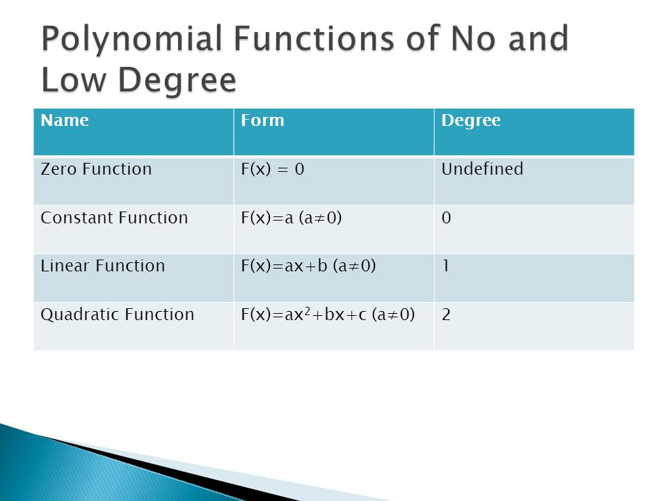 Polynomial Functions of No and Low Degree