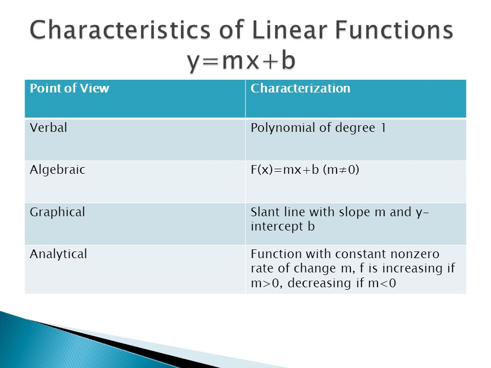 Characteristics of Linear Functions y=mx+b