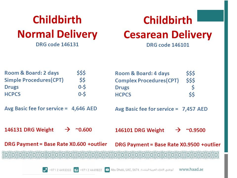 Childbirth Normal Delivery Childbirth Cesarean Delivery