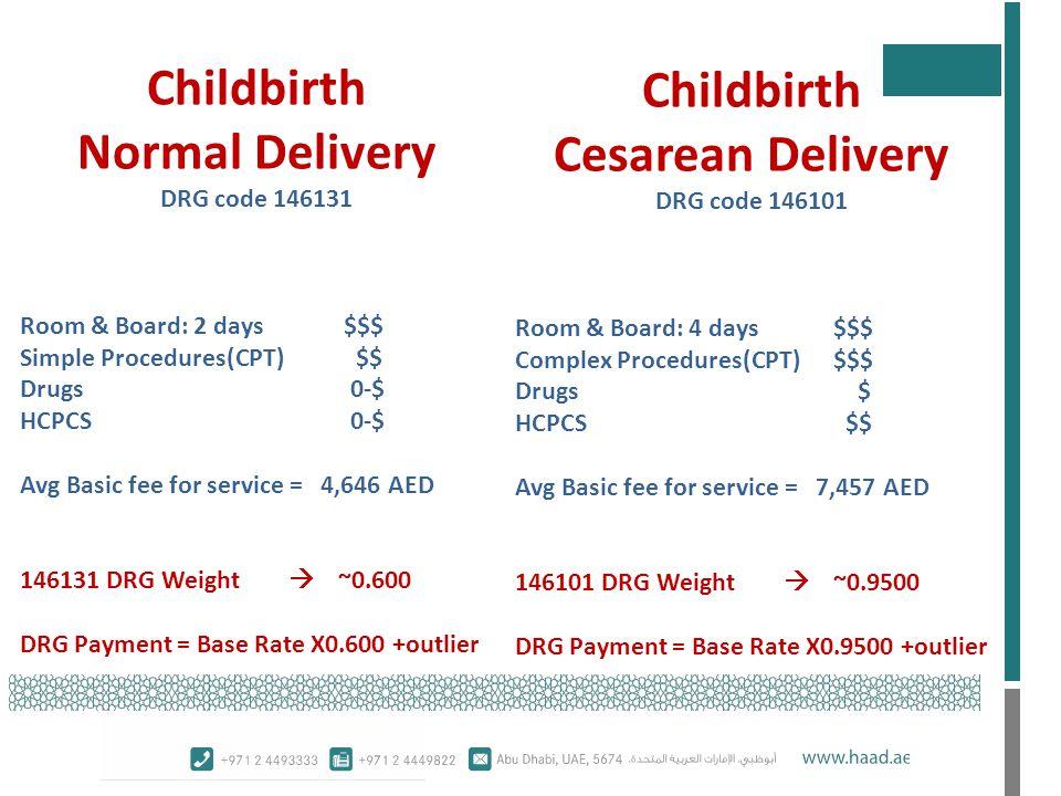 Childbirth Normal Delivery Childbirth Cesarean Delivery