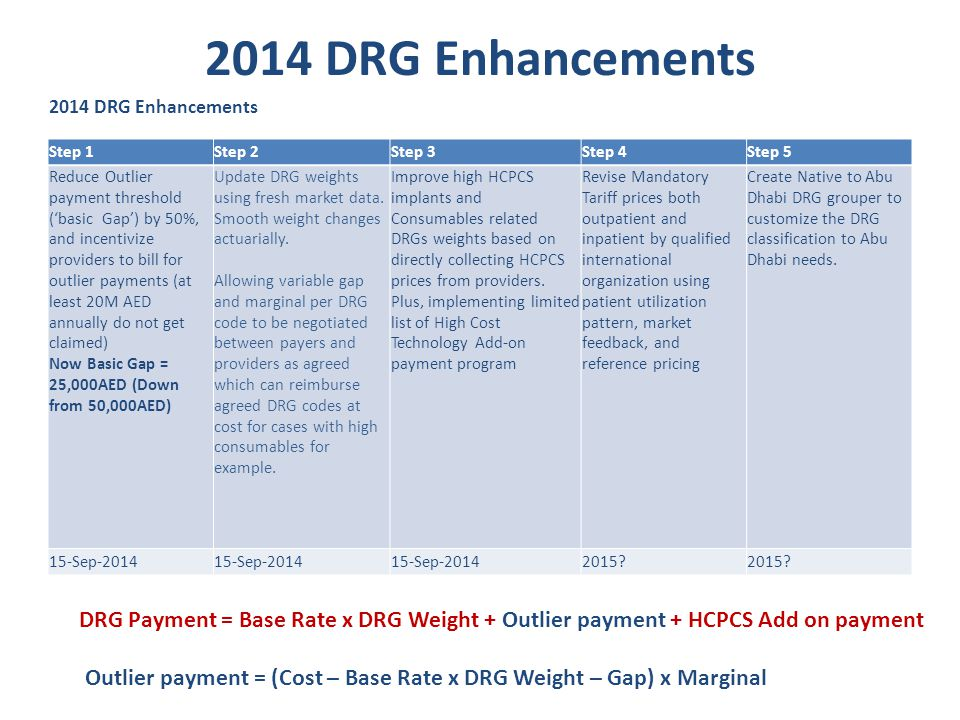 2014 DRG Enhancements 2014 DRG Enhancements. Step 1. Step 2. Step 3. Step 4. Step 5.