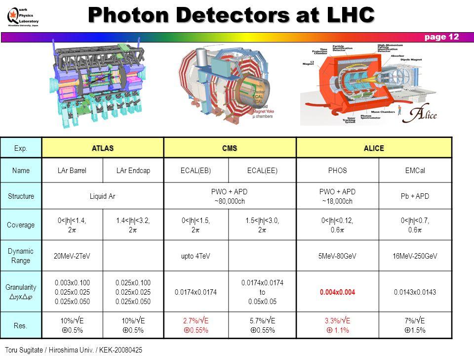 Photon Detectors at LHC