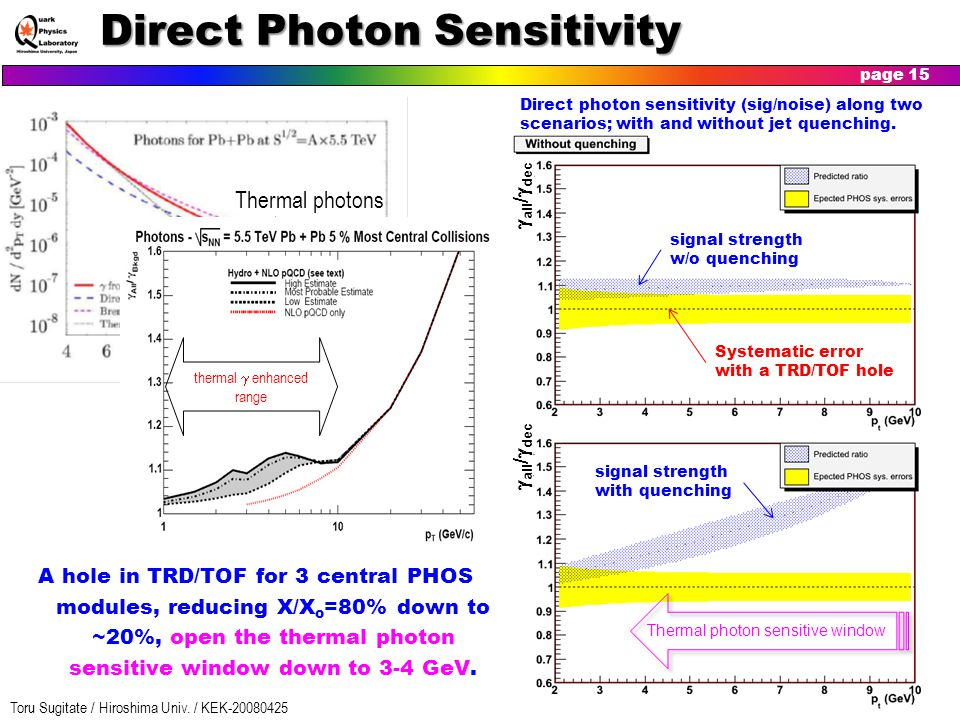 Direct Photon Sensitivity