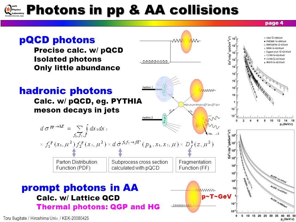 Photons in pp & AA collisions
