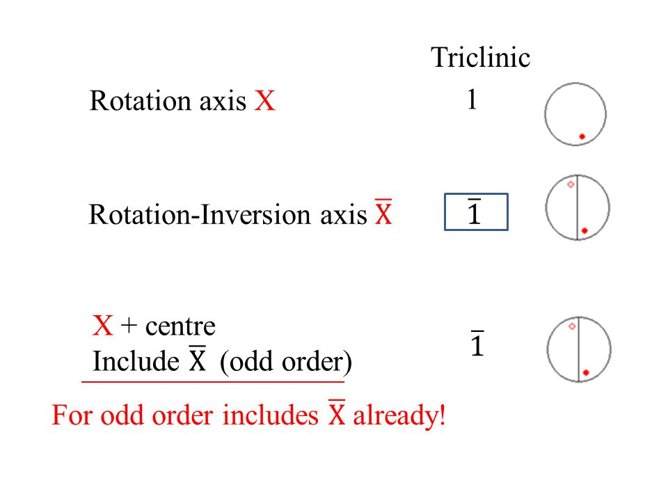 Triclinic Rotation axis X. 1. Rotation-Inversion axis X. 1. X + centre. Include X (odd order)