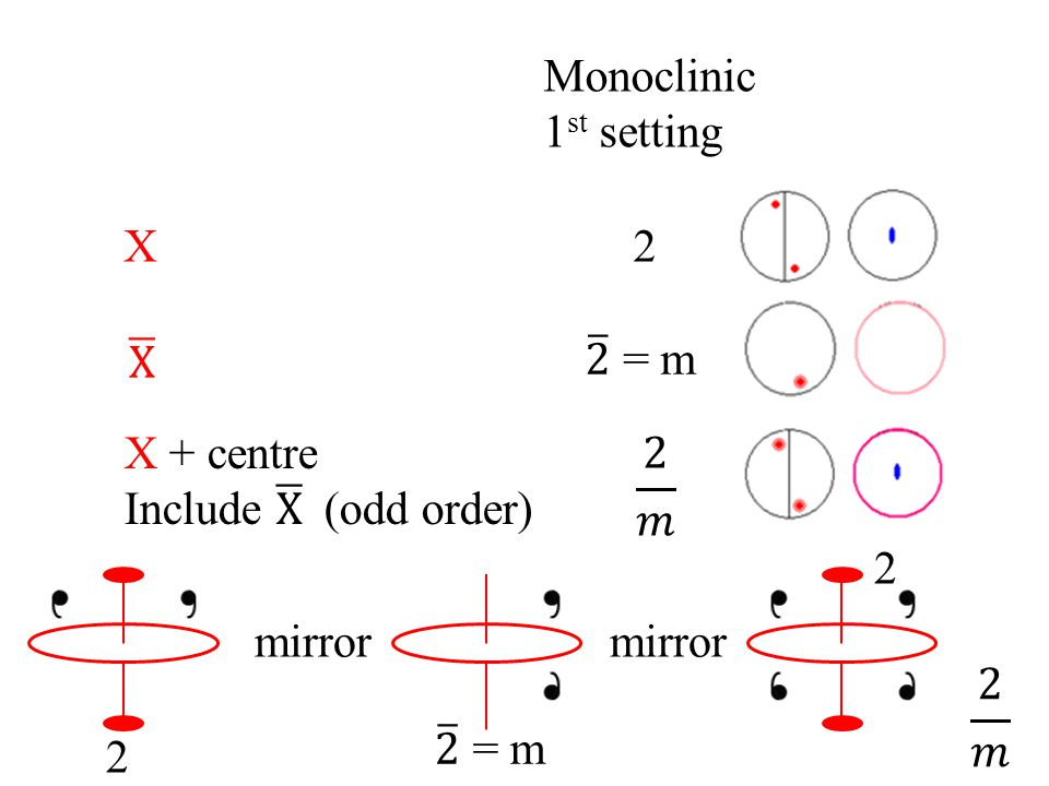 Monoclinic 1st setting. X. 2. X. 2 = m. X + centre. Include X (odd order) 2 𝑚. 2. mirror.