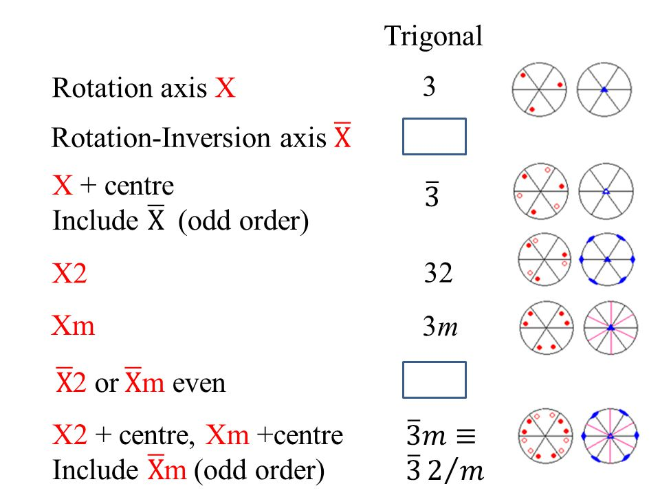 Rotation-Inversion axis X