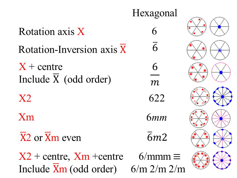 Hexagonal Rotation axis X. 6. 6. Rotation-Inversion axis X. X + centre. Include X (odd order)