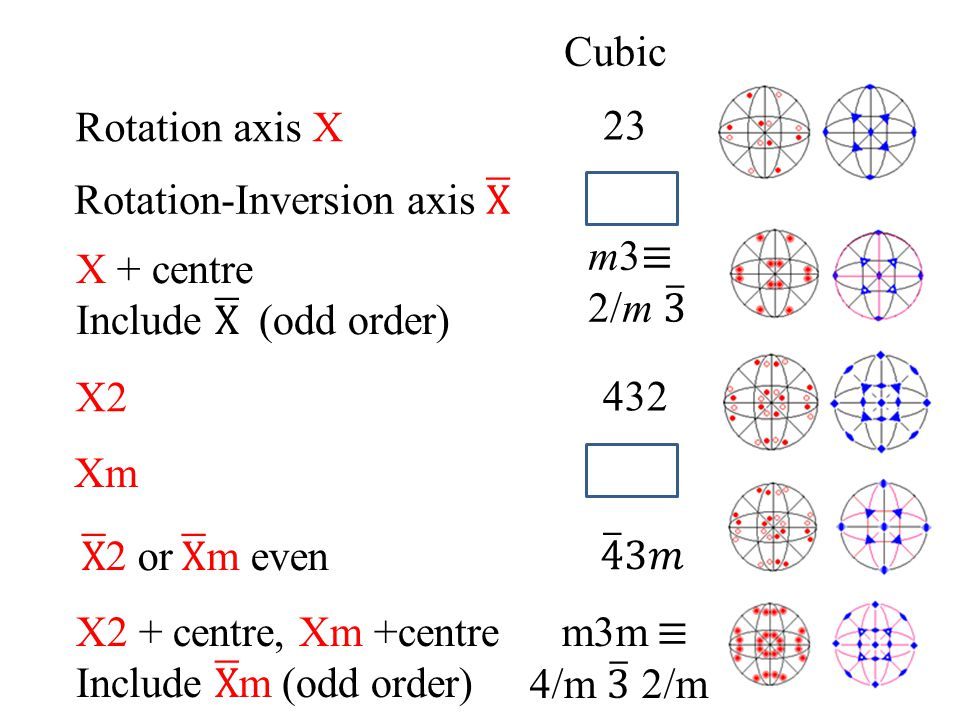 Rotation-Inversion axis X m3≡ 2/m 3 X + centre Include X (odd order)