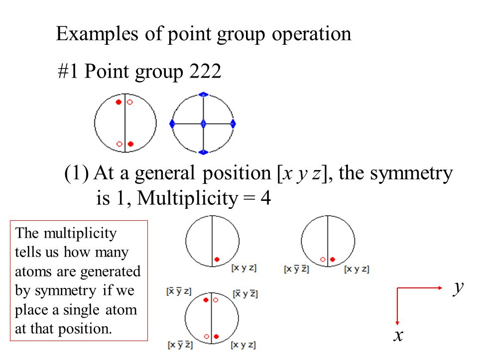 Examples of point group operation