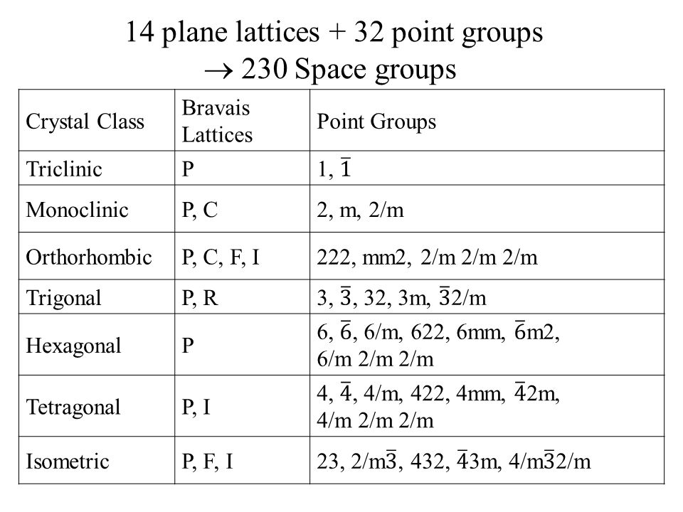 14 plane lattices + 32 point groups