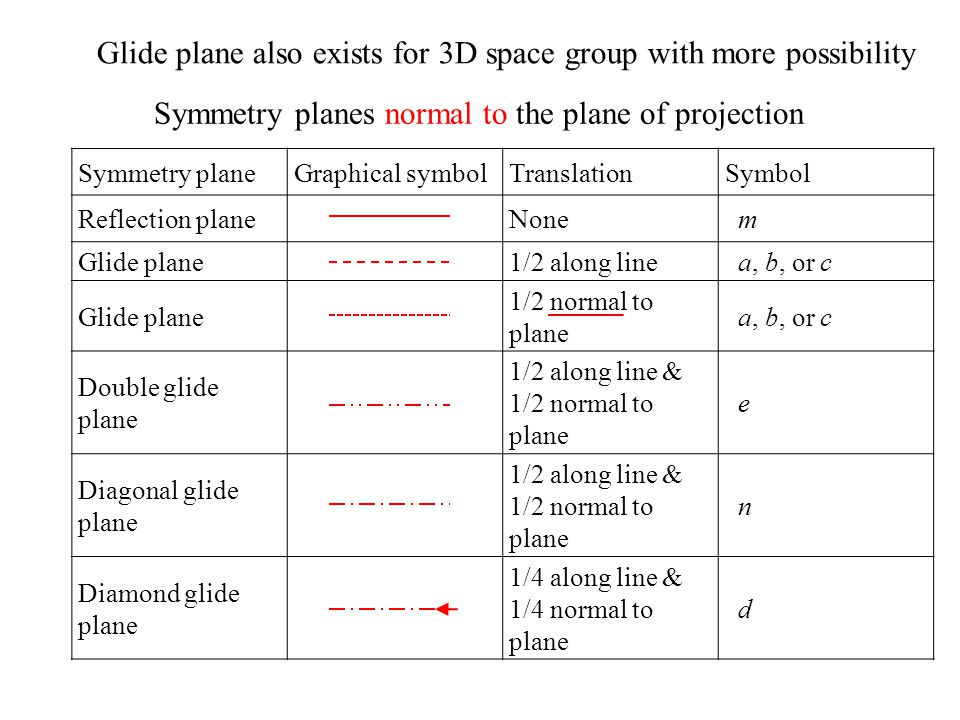 Glide plane also exists for 3D space group with more possibility