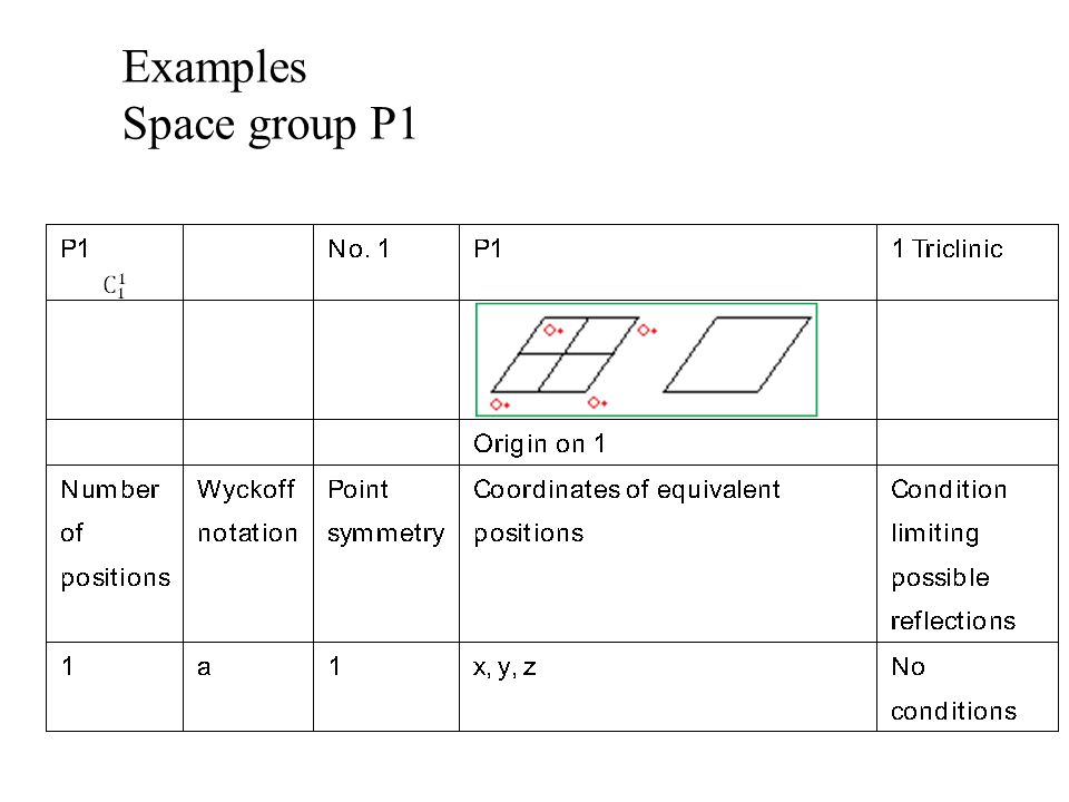 Examples Space group P1