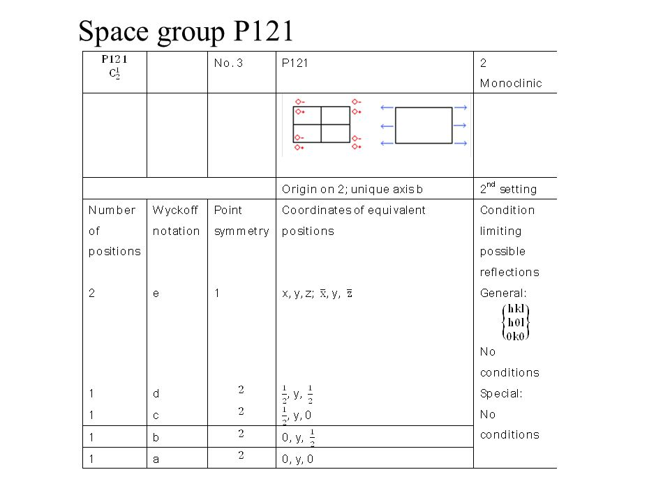 Space group P121