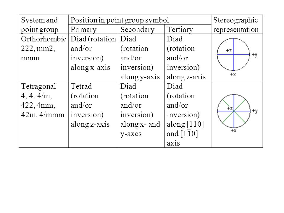 System and point group Position in point group symbol. Stereographic representation. Primary. Secondary.