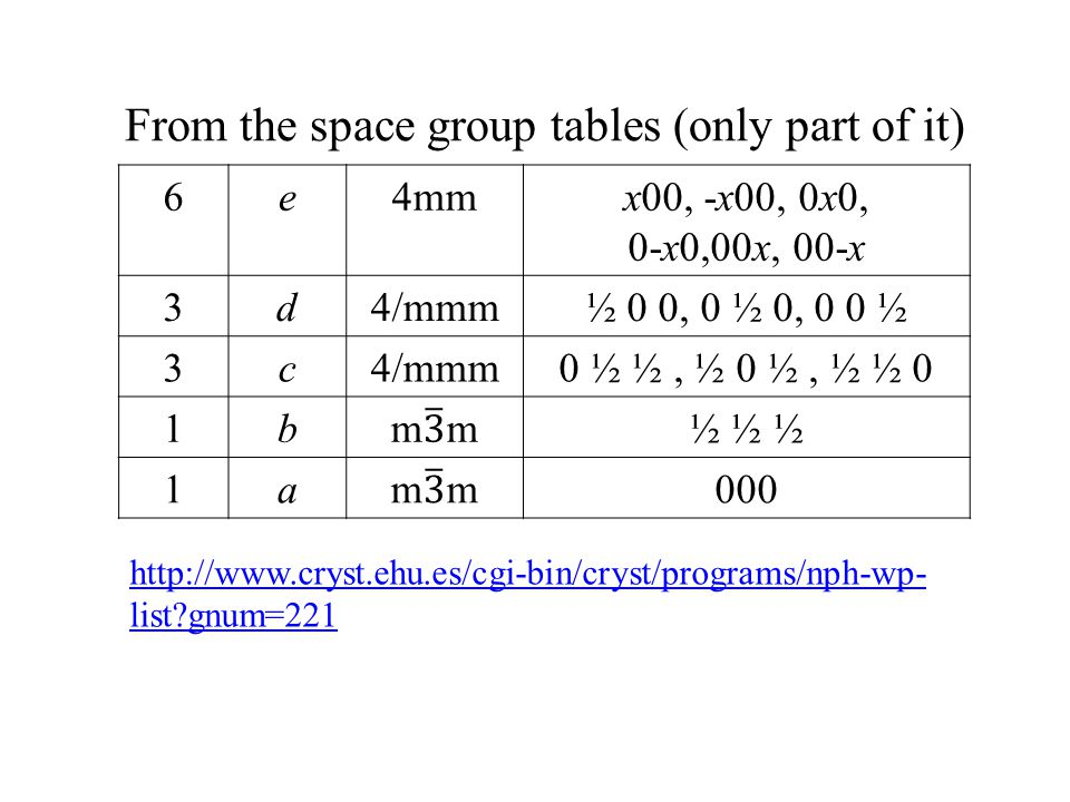 From the space group tables (only part of it)