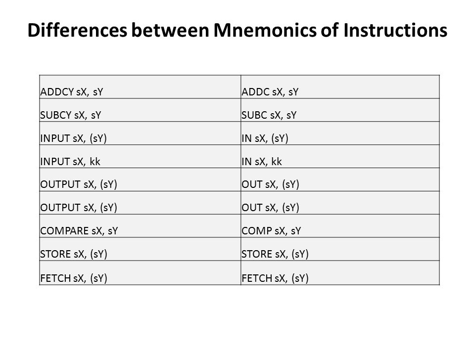 Differences between Mnemonics of Instructions