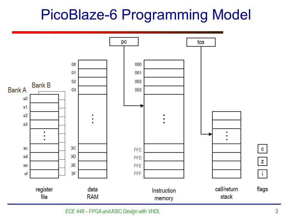 PicoBlaze-6 Programming Model