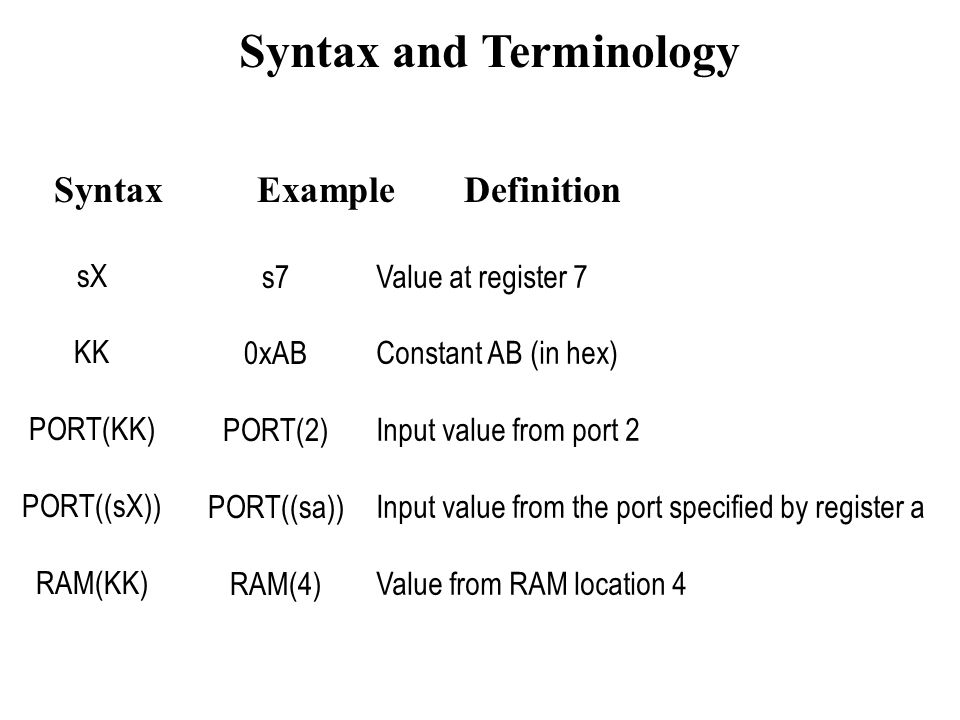 Syntax and Terminology