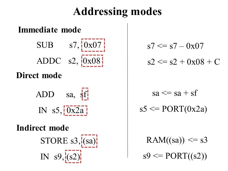 Addressing modes Immediate mode SUB s7, 0x07 s7 <= s7 – 0x07