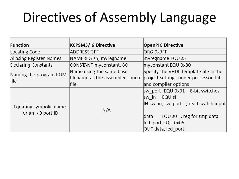 Directives of Assembly Language