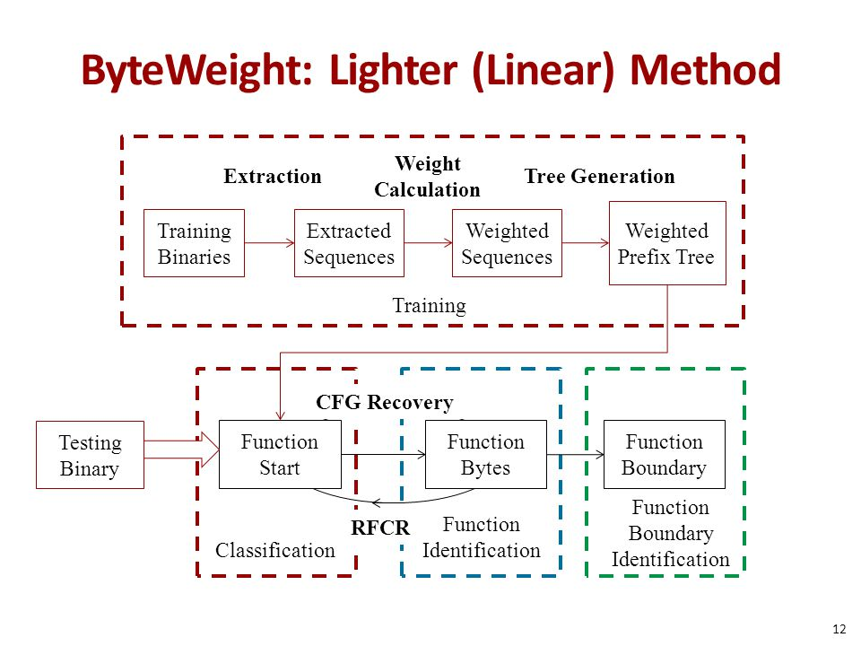 ByteWeight: Lighter (Linear) Method