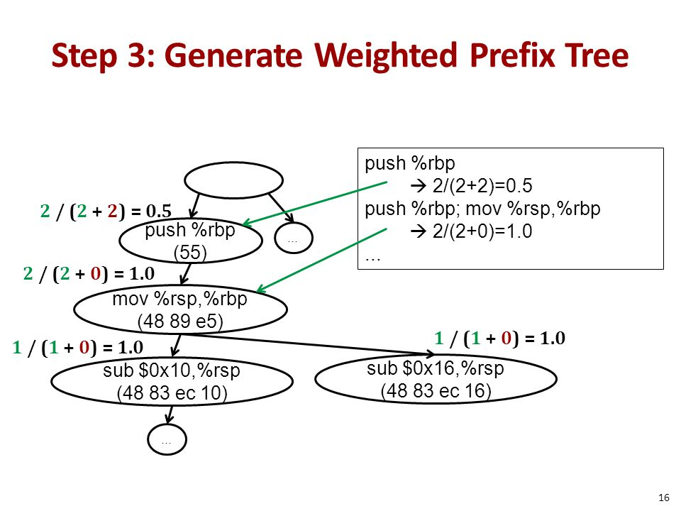 Step 3: Generate Weighted Prefix Tree