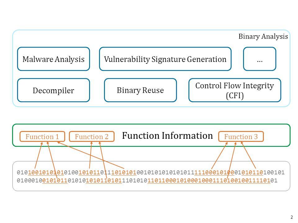 Function Information Malware Analysis