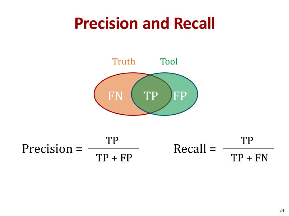 Precision and Recall TP FN FP Precision = Recall = TP TP TP + FP