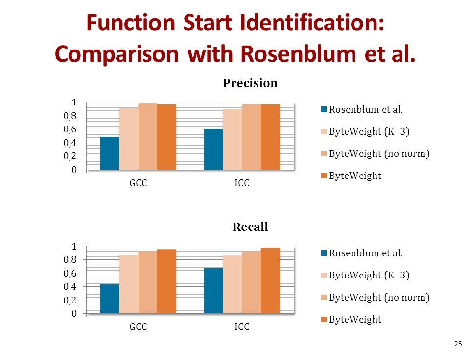 Function Start Identification: Comparison with Rosenblum et al.