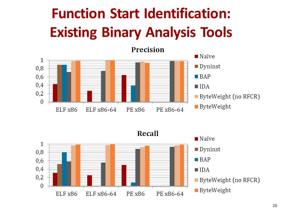 Function Start Identification: Existing Binary Analysis Tools