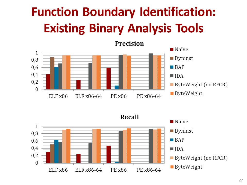Function Boundary Identification: Existing Binary Analysis Tools