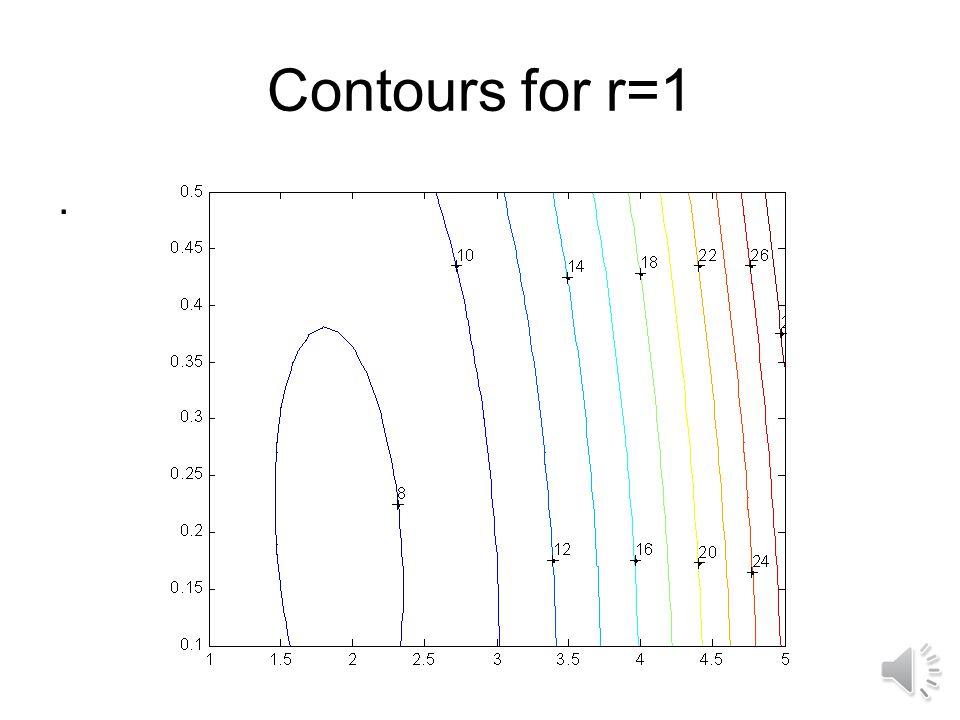 Contours for r=1 . >> x=linspace(1,4,40);